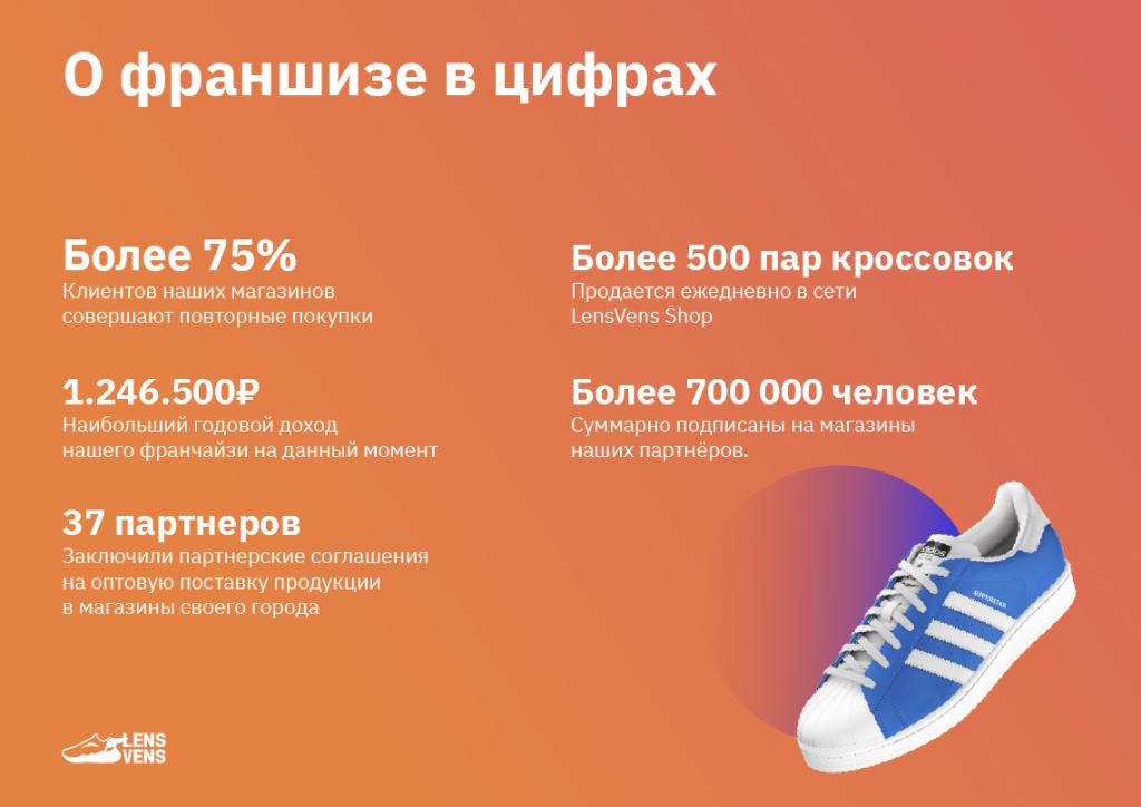 231cd6b112d Франшиза Lensvens - инстаграм-магазин кроссовок. Отзывы и условия ...