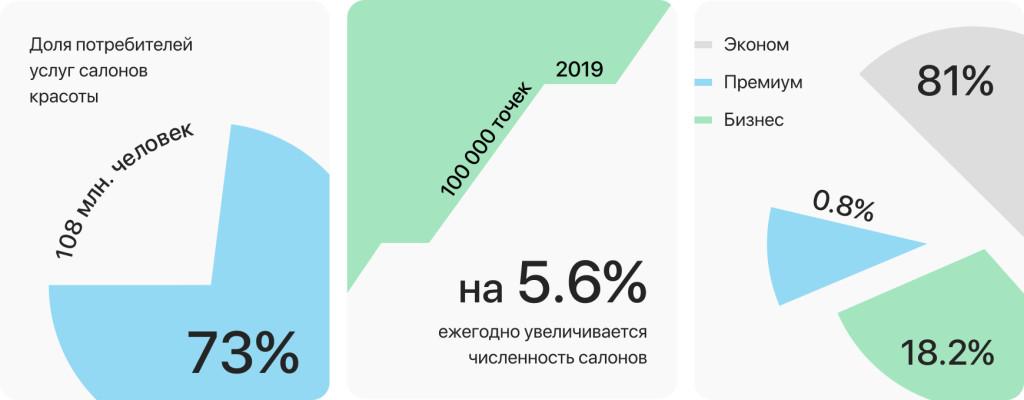 Топ франшиз салонов красоты в 2021 году – лучшие салоны красоты в каталоге Бизнесменс.ру