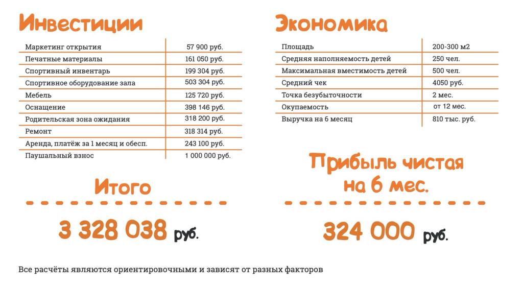 Франшиза I'm Крепыш - школа физической подготовки