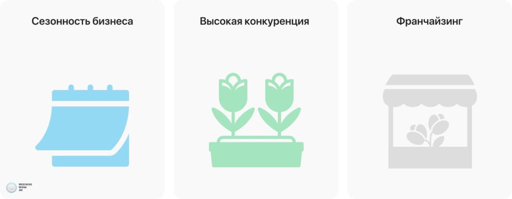 Топ франшиз цветочных магазинов в 2021 году – лучшие магазины цветов в каталоге Бизнесменс.ру